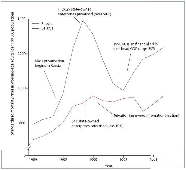 Инфоснаряды и сведения: Приватизация как фактор преждевременной смерти